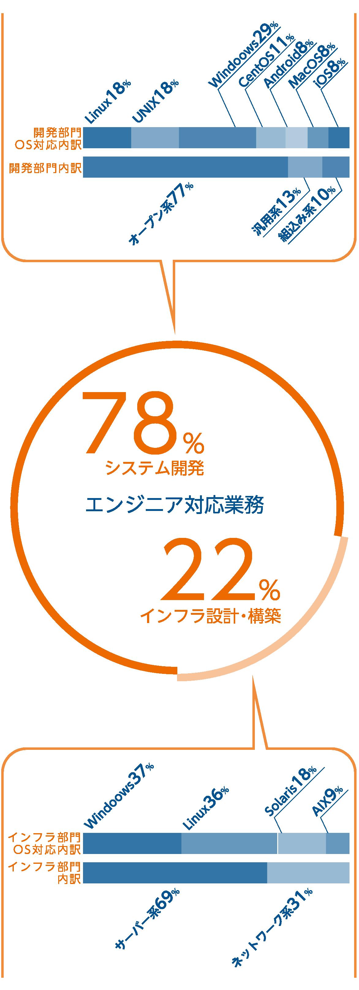 エンジニア対応業務78%システム開発22%インフラ設計・構築オープン系77%汎用系13%組み込み系10%サーバー系69%ネットワーク系31%