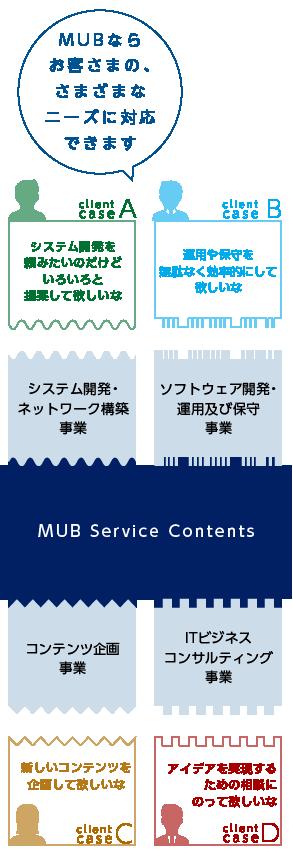 MUBならお客さまの様々なニーズに対応できます。 システム開発・ネットワーク構築事業 ソフトウェア開発・運用及び保守事業 コンテンツ企画事業 ITビジネスコンサルティング事業
