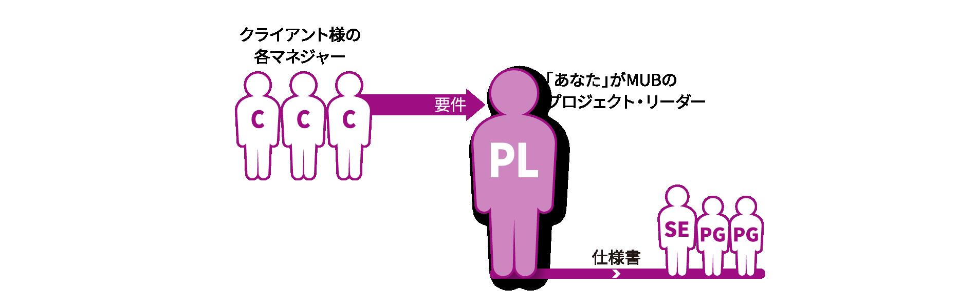 説明図/当社のプロジェクト・リーダーとは