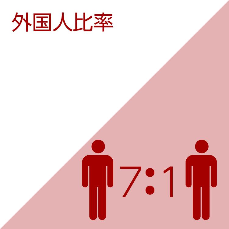 外国人比率/7:1